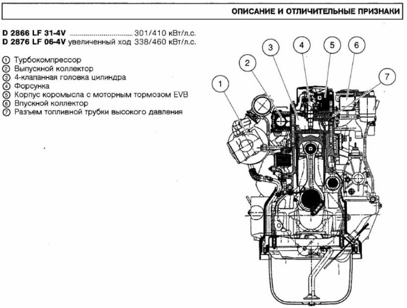 Двигатель D 2866 LF